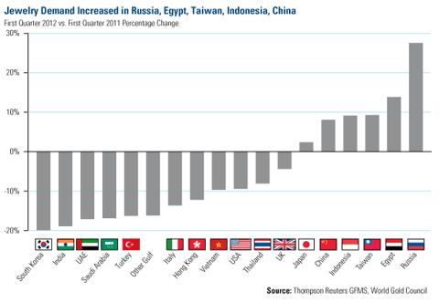 Jewelery demand increased in Russia, Egypt, Taiwan, Indonesia, China