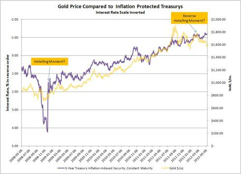 Gold Price vs TIPS Interest Rate