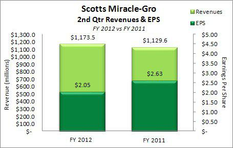 Scotts Miracle-Gro Revenues & EPS FY 2012 Q2 vs FY 2011 Q2