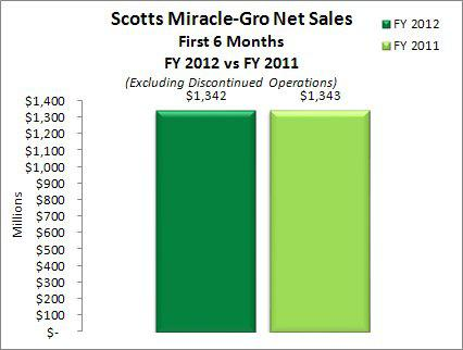 Scotts Miracle-Gro Net Sales Excluding Discontinued Operations - 6 Months