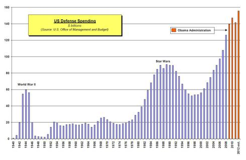 U.S. Defense Spending: 1940 - Present