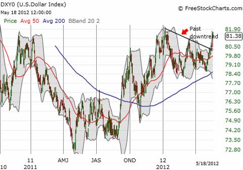 The dollar index restarts its surge