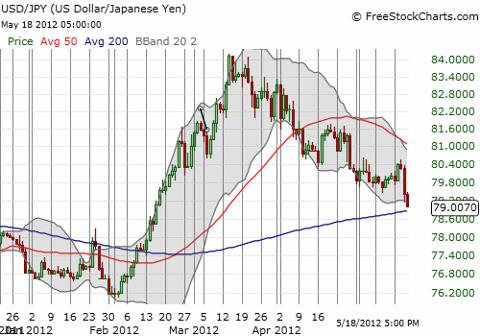 The Japanese yen is BACK!
