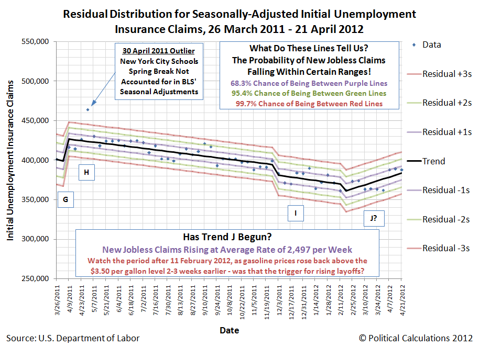 Residual Distribution for Seasonally-Adjusted Initial Unemployment Insurance Claims, 26 March 2011 - 21 April 2012, Trend J begins?