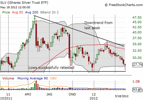 SLV successfully retests recent lows