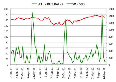 Insider Sell Buy Ratio May 18, 2012