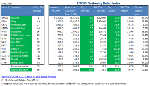 May Web-only Retail Index