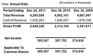 hasbro income source yahoo finance
