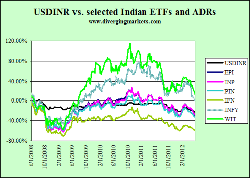 USDINR vs. ETFs and ADRs