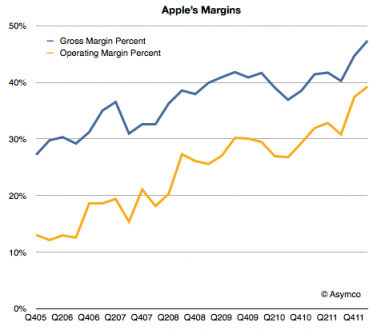 Source: ASYMCO - Apple