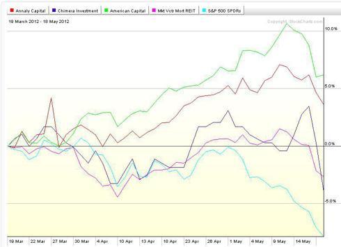 mreits chart hedge spy s&p 500