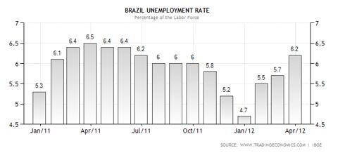 Brazil Unemployment