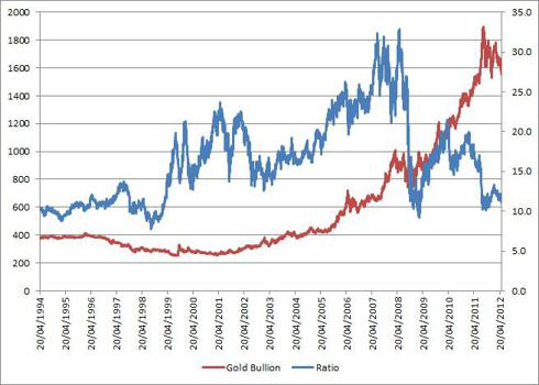 Gold Bullion &amp; Ratio of FTS Mining/Gold Bullion