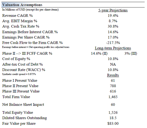 nike inc what is the wacc and why is it important to estimate a firm s cost of capital On her analysis, nike was undervalued at discount rate below 1117%   objective - to explain the importance of wacc and to clarify the cohen's  calculation - to calculate the costs of equity using capm, the dividend discount  model, the  a calculation of a firms cost of capital inwhich each category of.