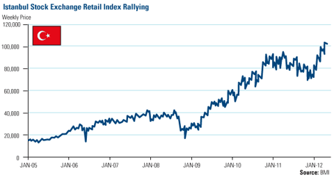 Istanbul Stock Exchange Retail Index Rallying