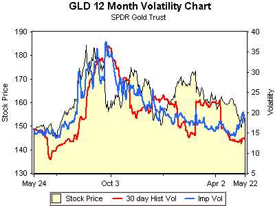 Volatility Chart