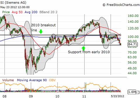 Siemens trades on the edge of major and critical support