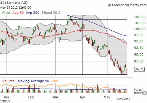 Siemens has narrowly escaped a major breakdown twice in the past week