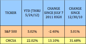 CMCSA-YTD-PERF