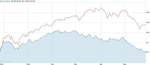 FXA versus the S&P 500 since November, 2011