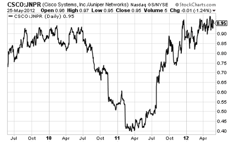 The ratio of stock prices between CSCO and JNPR sits at multi-year highs