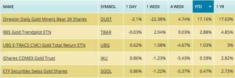 best gold fund in 2012