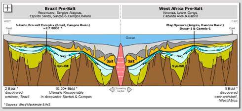 Cobalt International Energy comparison of Brazilian and African geology