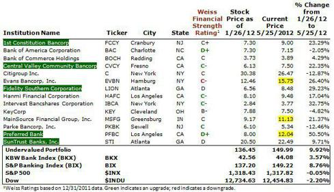 Weiss Ratings U.S. Bank Porffolio as of May 25, 2012