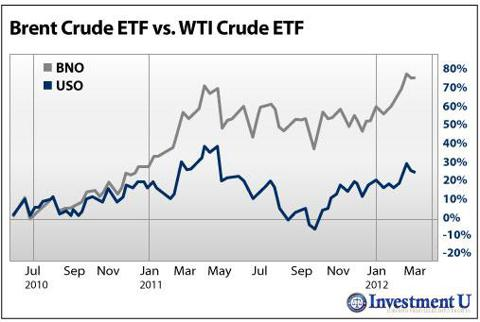 Brent Crude ETF (<a href='http://seekingalpha.com/symbol/bno' title='The United States Brent Oil ETF, LP'>BNO</a>) vs. WTI Crude ETF (<a href='http://seekingalpha.com/symbol/uso' title='The United States Oil ETF, LP'>USO</a>)