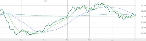 HFC vs. 9, 27, 200-day MAs (Source: TD Ameritrade)