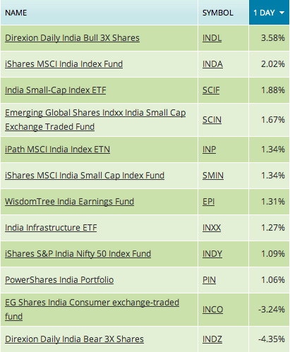 india etf fund, us india etfs