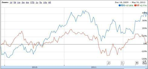Factset vs iShares Financial Services ETF (Source: Google Finance)