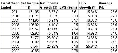 10 yr. Valuation History (Source: MSN Money)