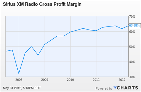 SIRI Gross Profit Margin Chart