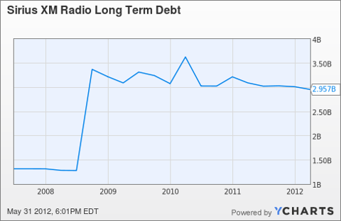 SIRI Long Term Debt Chart