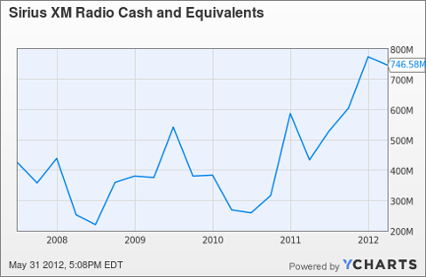 SIRI Cash and Equivalents Chart
