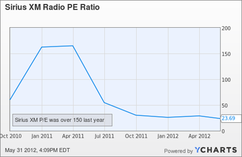 SIRI PE Ratio Chart