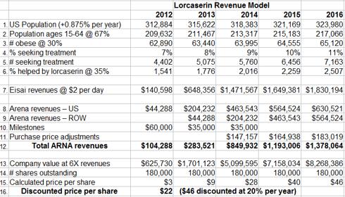 lorqess revenue model