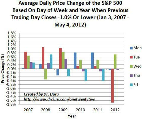 Average Daily Price Change of the S&P 500 Based On Day of Week and Year When Previous Trading Day Closes -1.0% Or Lower (Jan 3, 2007 - May 4, 2012)