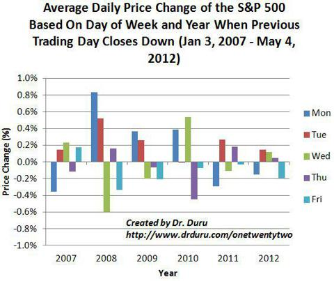 Average Daily Price Change of the S&P 500 Based On Day of Week and Year When Previous Trading Day Closes Down (Jan 3, 2007 - May 4, 2012)