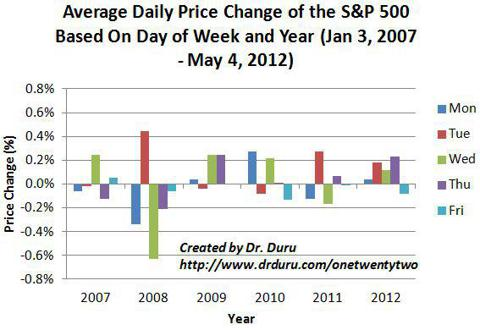 Average Daily Price Change of the S&P 500 Based On Day of Week and Year (Jan 3, 2007 - May 4, 2012)