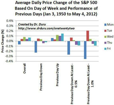 Average Daily Price Change of the S&P 500 Based On Day of Week and Performance of Previous Days (Jan 3, 1950 to May 4, 2012)