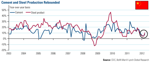 Cement and Steel Production Rebounded