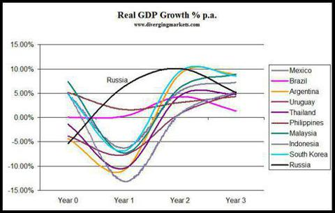 Post-devaluation Real GDP growth