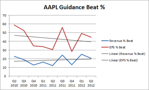 apple guidance beats