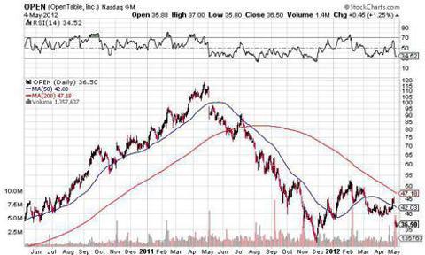 open opentable short stock decline