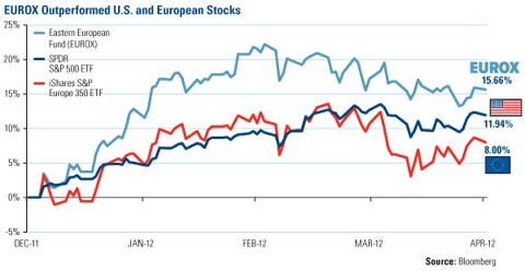 EUROX Outperformed U.S. and European Stocks