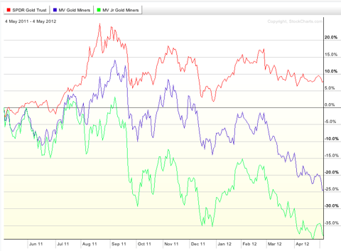 gdx, gld, gdxj, gold miners etf, spdr gold, spdr gld