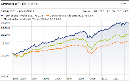 permanent portfolio performance, permanent portfolio etf