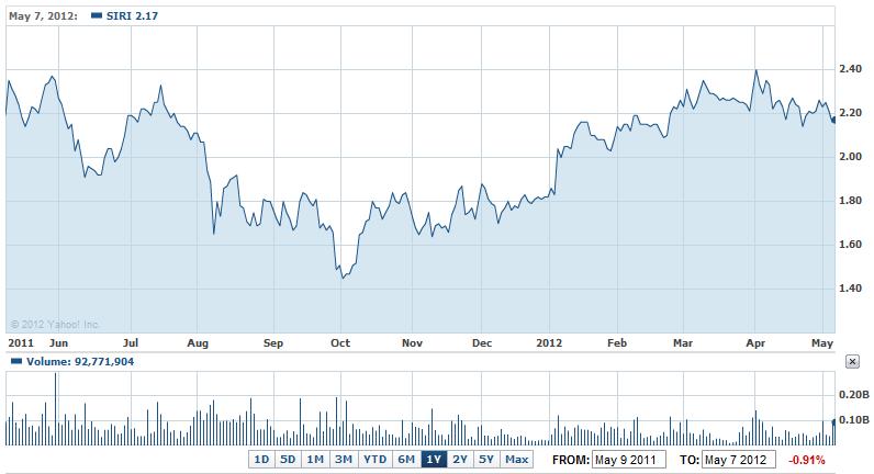 Sirius stock options